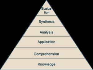 Bloom's Original Taxonomy